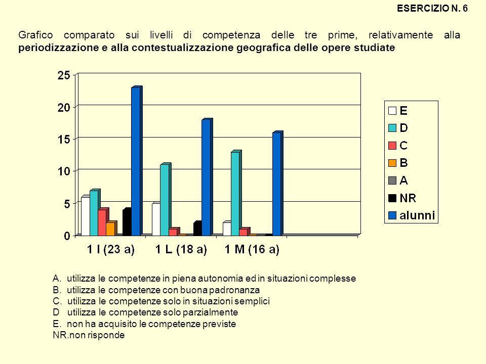 Grafico comparato sui livelli di competenza delle tre prime, relativamente alla periodizzazione e alla contestualizzazione geografica delle opere stud