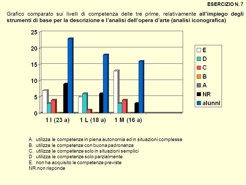 Grafico comparato sui livelli di competenza delle tre prime, relativamente allimpiego degli strumenti di base per la descrizione e lanalisi dellopera