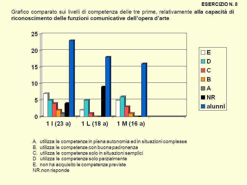 ESERCIZIO N. 8 Grafico comparato sui livelli di competenza delle tre prime, relativamente alla capacità di riconoscimento delle funzioni comunicative