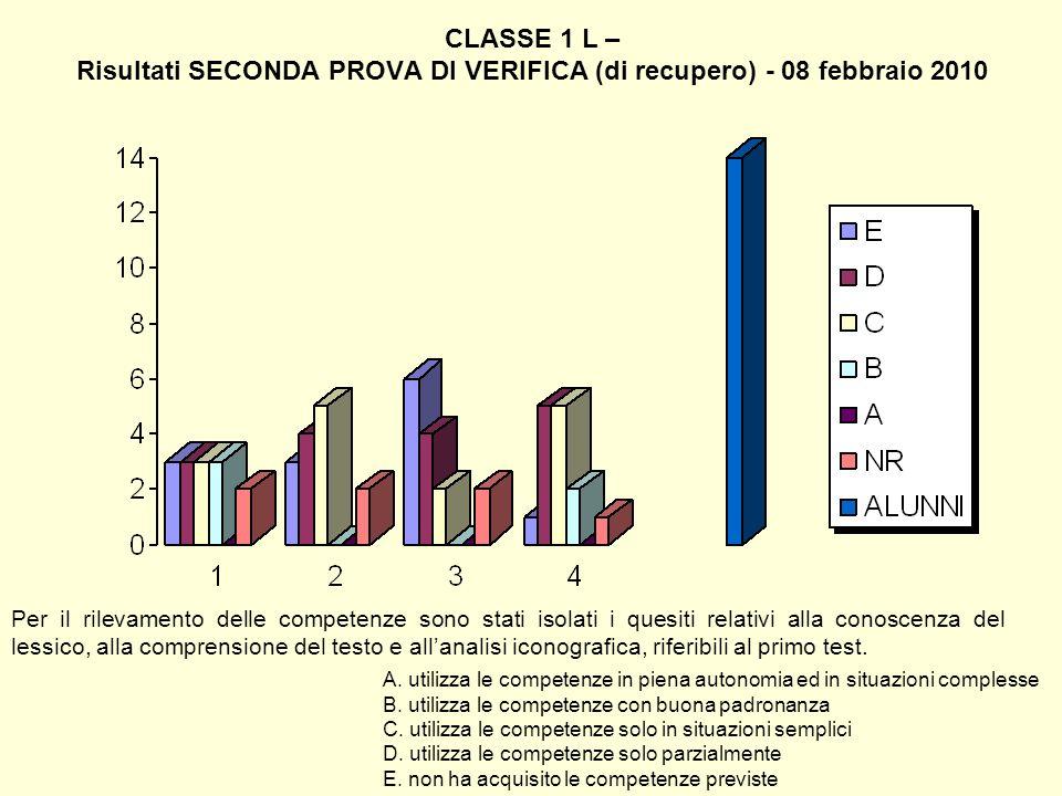 CLASSE 1 L – Risultati SECONDA PROVA DI VERIFICA (di recupero) - 08 febbraio 2010 A. utilizza le competenze in piena autonomia ed in situazioni comple