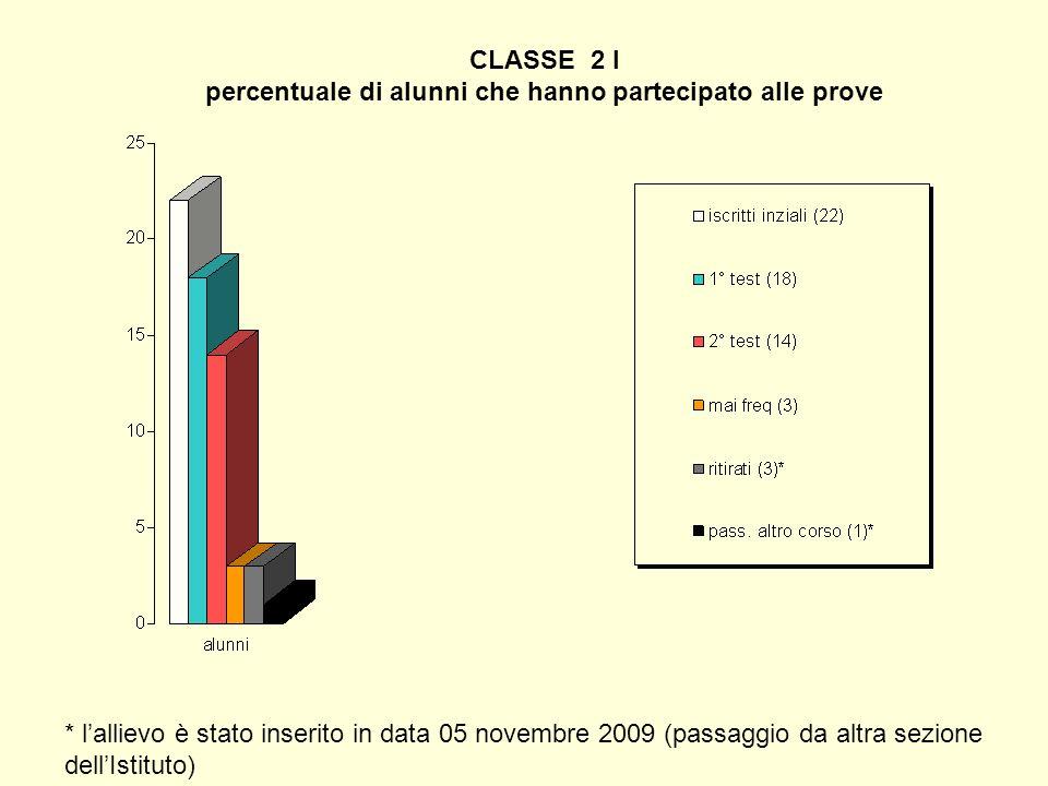 CLASSE 2 I percentuale di alunni che hanno partecipato alle prove * lallievo è stato inserito in data 05 novembre 2009 (passaggio da altra sezione del