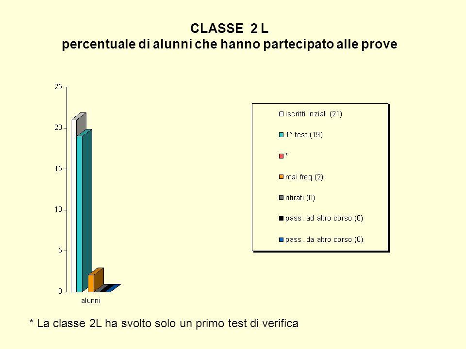 CLASSE 2 L percentuale di alunni che hanno partecipato alle prove * La classe 2L ha svolto solo un primo test di verifica