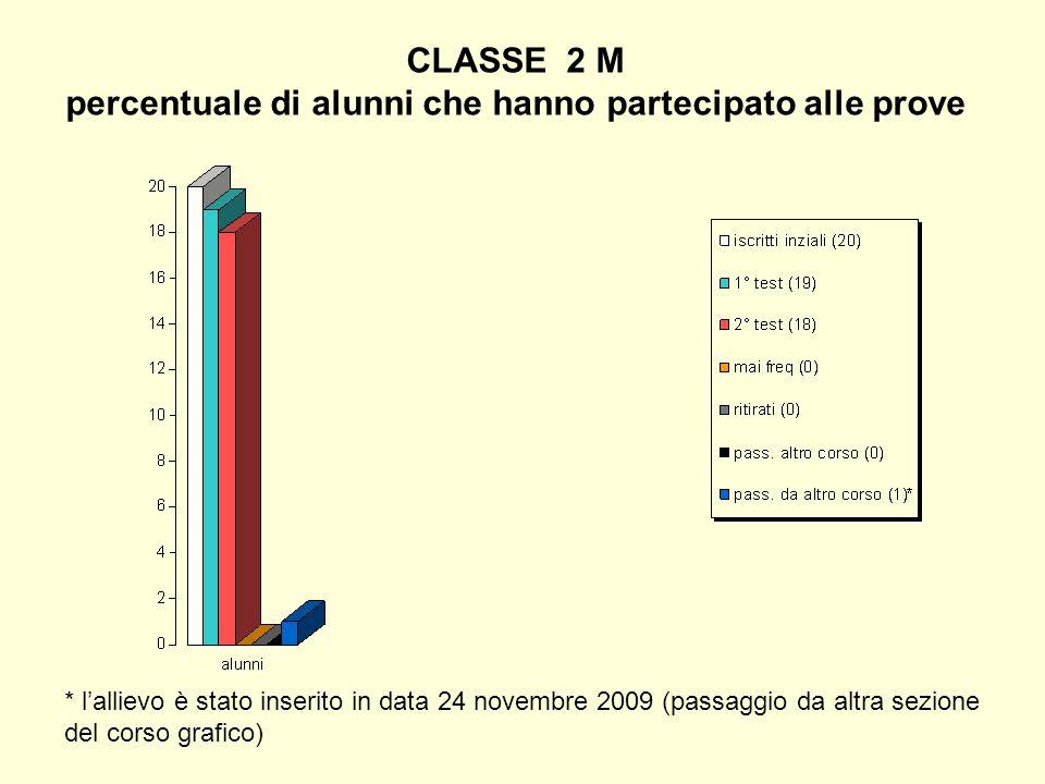 CLASSE 2 M percentuale di alunni che hanno partecipato alle prove * lallievo è stato inserito in data 24 novembre 2009 (passaggio da altra sezione del