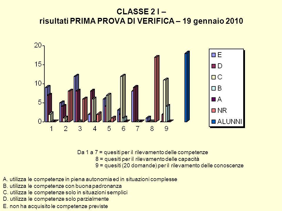 CLASSE 2 I – risultati PRIMA PROVA DI VERIFICA – 19 gennaio 2010 Da 1 a 7 = quesiti per il rilevamento delle competenze 8 = quesiti per il rilevamento
