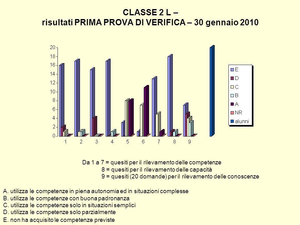 CLASSE 2 L – risultati PRIMA PROVA DI VERIFICA – 30 gennaio 2010 Da 1 a 7 = quesiti per il rilevamento delle competenze 8 = quesiti per il rilevamento