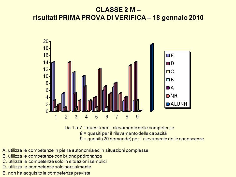 CLASSE 2 M – risultati PRIMA PROVA DI VERIFICA – 18 gennaio 2010 Da 1 a 7 = quesiti per il rilevamento delle competenze 8 = quesiti per il rilevamento