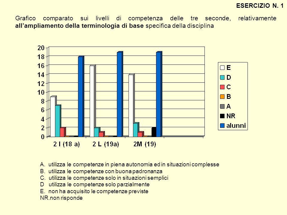 Grafico comparato sui livelli di competenza delle tre seconde, relativamente allampliamento della terminologia di base specifica della disciplina ESER