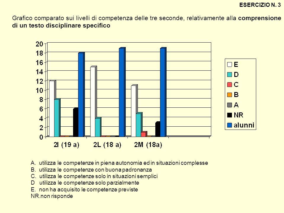 Grafico comparato sui livelli di competenza delle tre seconde, relativamente alla comprensione di un testo disciplinare specifico ESERCIZIO N. 3 A. ut