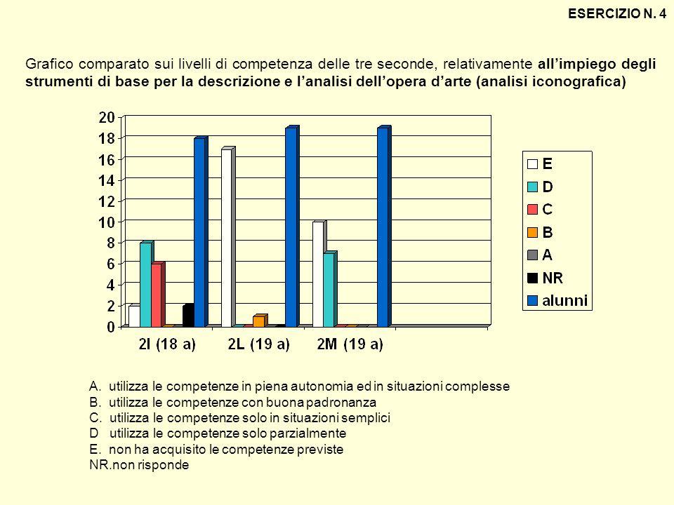 Grafico comparato sui livelli di competenza delle tre seconde, relativamente allimpiego degli strumenti di base per la descrizione e lanalisi delloper