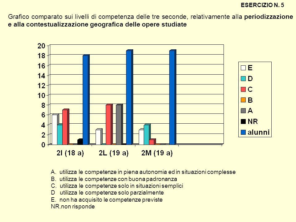 Grafico comparato sui livelli di competenza delle tre seconde, relativamente alla periodizzazione e alla contestualizzazione geografica delle opere st