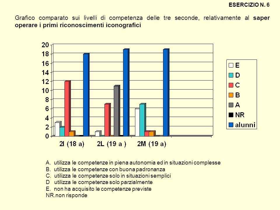 Grafico comparato sui livelli di competenza delle tre seconde, relativamente al saper operare i primi riconoscimenti iconografici ESERCIZIO N. 6 A. ut