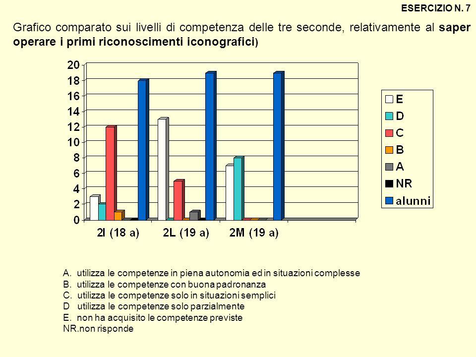 Grafico comparato sui livelli di competenza delle tre seconde, relativamente al saper operare i primi riconoscimenti iconografici ) ESERCIZIO N. 7 A.