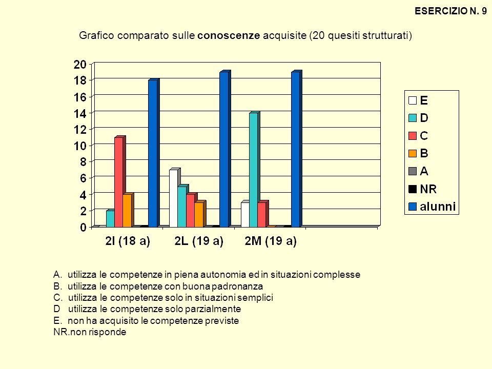 ESERCIZIO N. 9 Grafico comparato sulle conoscenze acquisite (20 quesiti strutturati) A. utilizza le competenze in piena autonomia ed in situazioni com