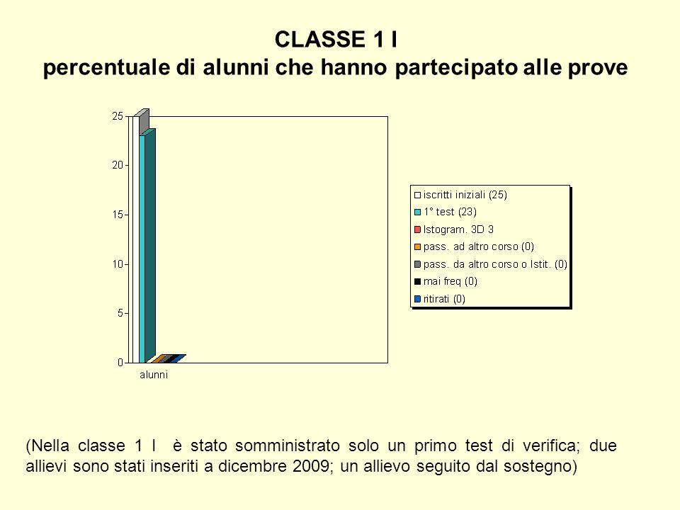 CLASSE 1 I percentuale di alunni che hanno partecipato alle prove (Nella classe 1 I è stato somministrato solo un primo test di verifica; due allievi