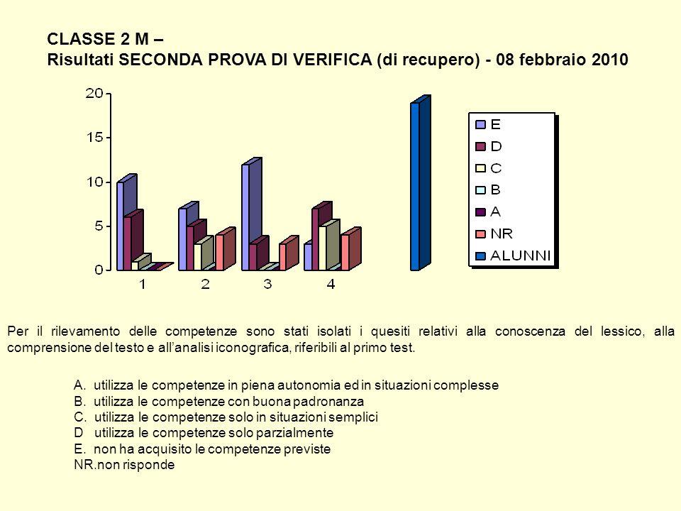 CLASSE 2 M – Risultati SECONDA PROVA DI VERIFICA (di recupero) - 08 febbraio 2010 Per il rilevamento delle competenze sono stati isolati i quesiti rel