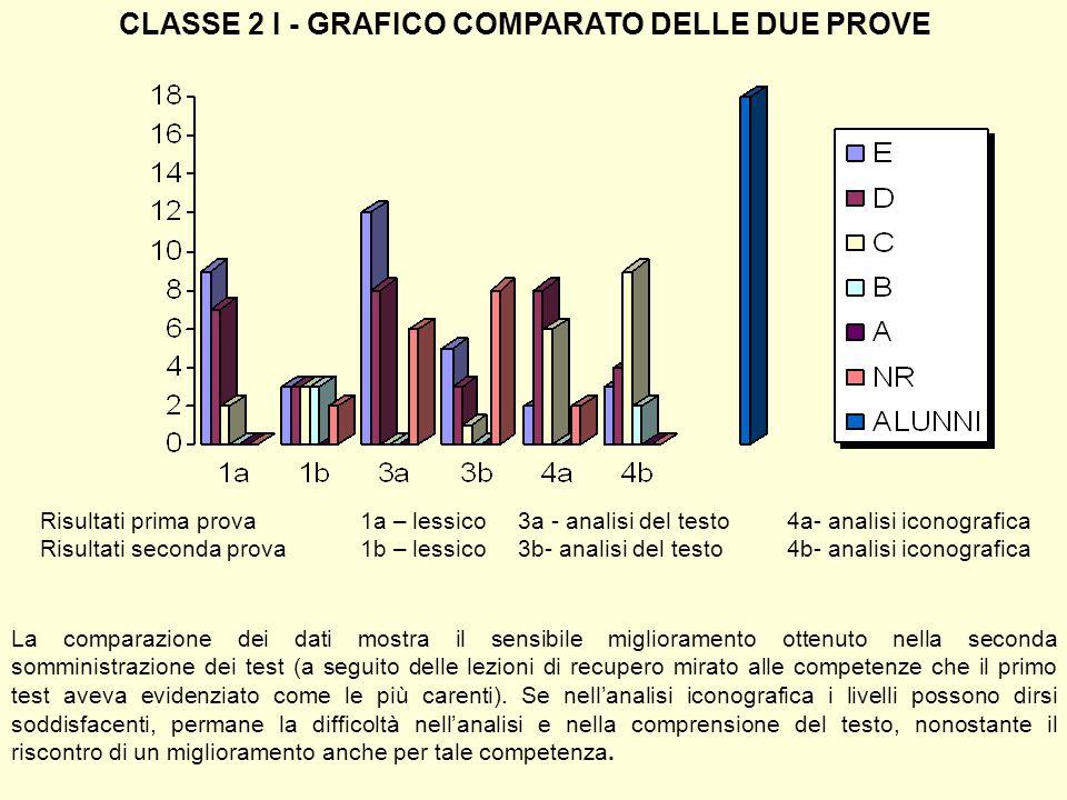 CLASSE 2 I - GRAFICO COMPARATO DELLE DUE PROVE Risultati prima prova1a – lessico 3a - analisi del testo4a- analisi iconografica Risultati seconda prov