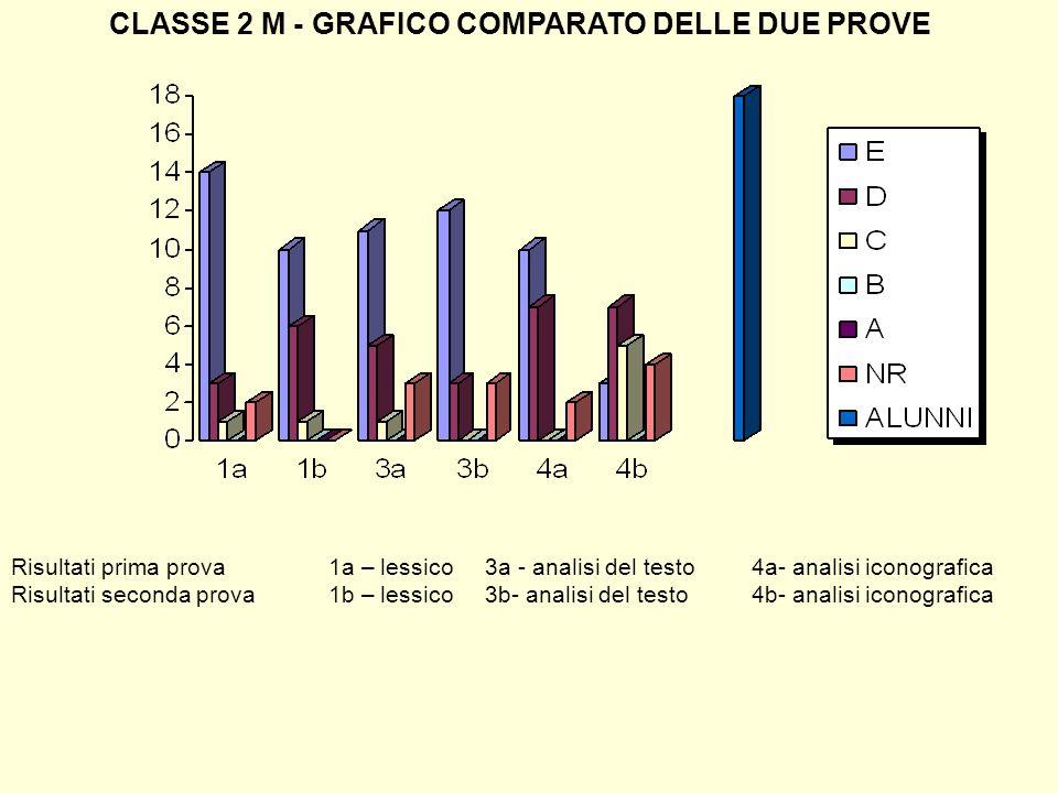 CLASSE 2 M - GRAFICO COMPARATO DELLE DUE PROVE Risultati prima prova1a – lessico 3a - analisi del testo4a- analisi iconografica Risultati seconda prov