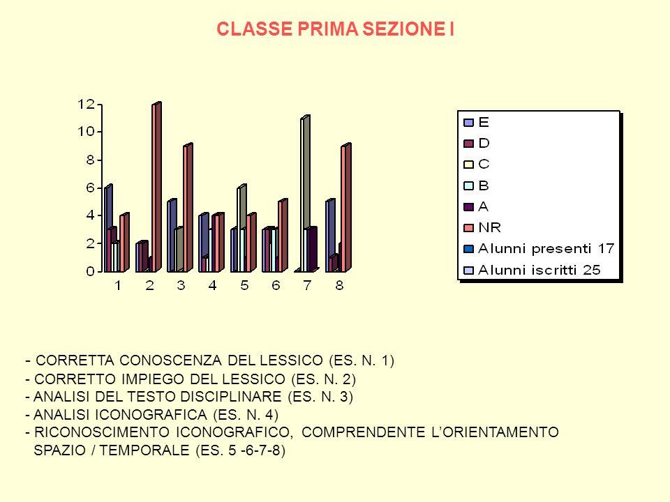 CLASSE PRIMA SEZIONE I - CORRETTA CONOSCENZA DEL LESSICO (ES. N. 1) - CORRETTO IMPIEGO DEL LESSICO (ES. N. 2) - ANALISI DEL TESTO DISCIPLINARE (ES. N.