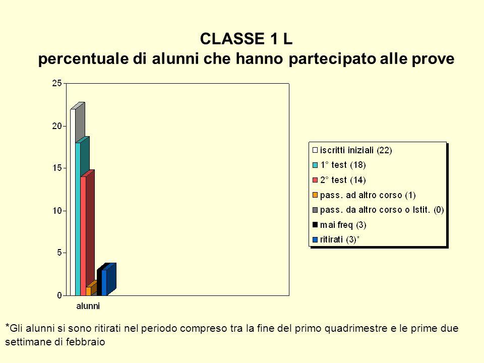 CLASSE 1 L percentuale di alunni che hanno partecipato alle prove * Gli alunni si sono ritirati nel periodo compreso tra la fine del primo quadrimestr