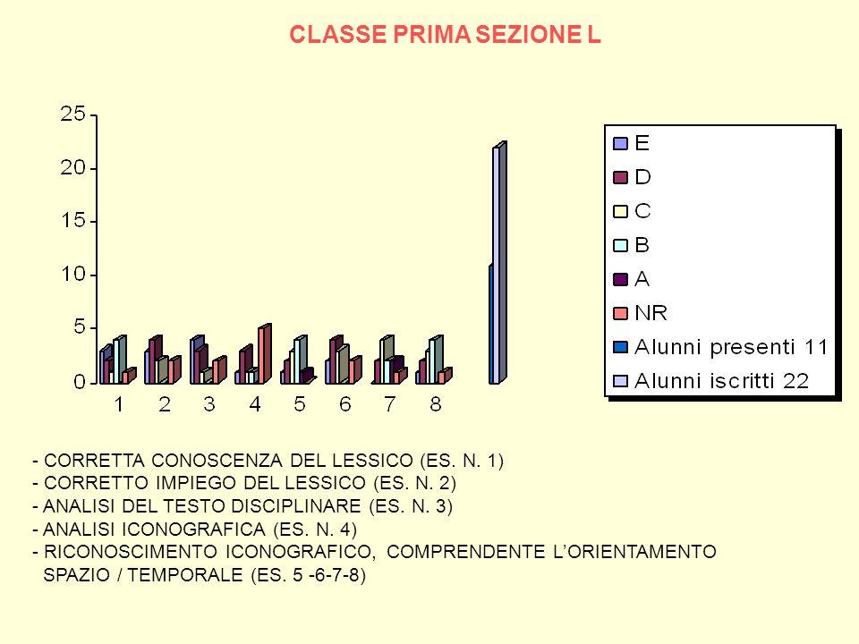 CLASSE PRIMA SEZIONE L - CORRETTA CONOSCENZA DEL LESSICO (ES. N. 1) - CORRETTO IMPIEGO DEL LESSICO (ES. N. 2) - ANALISI DEL TESTO DISCIPLINARE (ES. N.