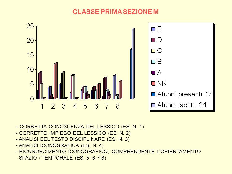 CLASSE PRIMA SEZIONE M - CORRETTA CONOSCENZA DEL LESSICO (ES. N. 1) - CORRETTO IMPIEGO DEL LESSICO (ES. N. 2) - ANALISI DEL TESTO DISCIPLINARE (ES. N.