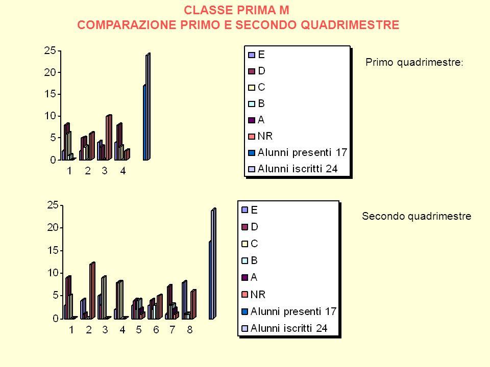 CLASSE PRIMA M COMPARAZIONE PRIMO E SECONDO QUADRIMESTRE Primo quadrimestre : Secondo quadrimestre