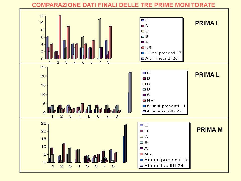 PRIMA L PRIMA I PRIMA M COMPARAZIONE DATI FINALI DELLE TRE PRIME MONITORATE