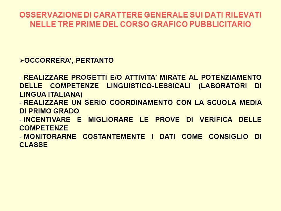OSSERVAZIONE DI CARATTERE GENERALE SUI DATI RILEVATI NELLE TRE PRIME DEL CORSO GRAFICO PUBBLICITARIO OCCORRERA, PERTANTO - REALIZZARE PROGETTI E/O ATT