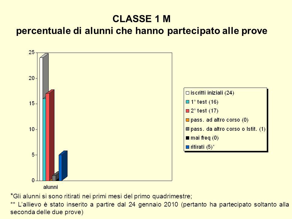 CLASSE 1 M percentuale di alunni che hanno partecipato alle prove * Gli alunni si sono ritirati nei primi mesi del primo quadrimestre; ** Lallievo è s