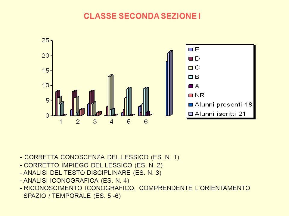 CLASSE SECONDA SEZIONE I - CORRETTA CONOSCENZA DEL LESSICO (ES. N. 1) - CORRETTO IMPIEGO DEL LESSICO (ES. N. 2) - ANALISI DEL TESTO DISCIPLINARE (ES.