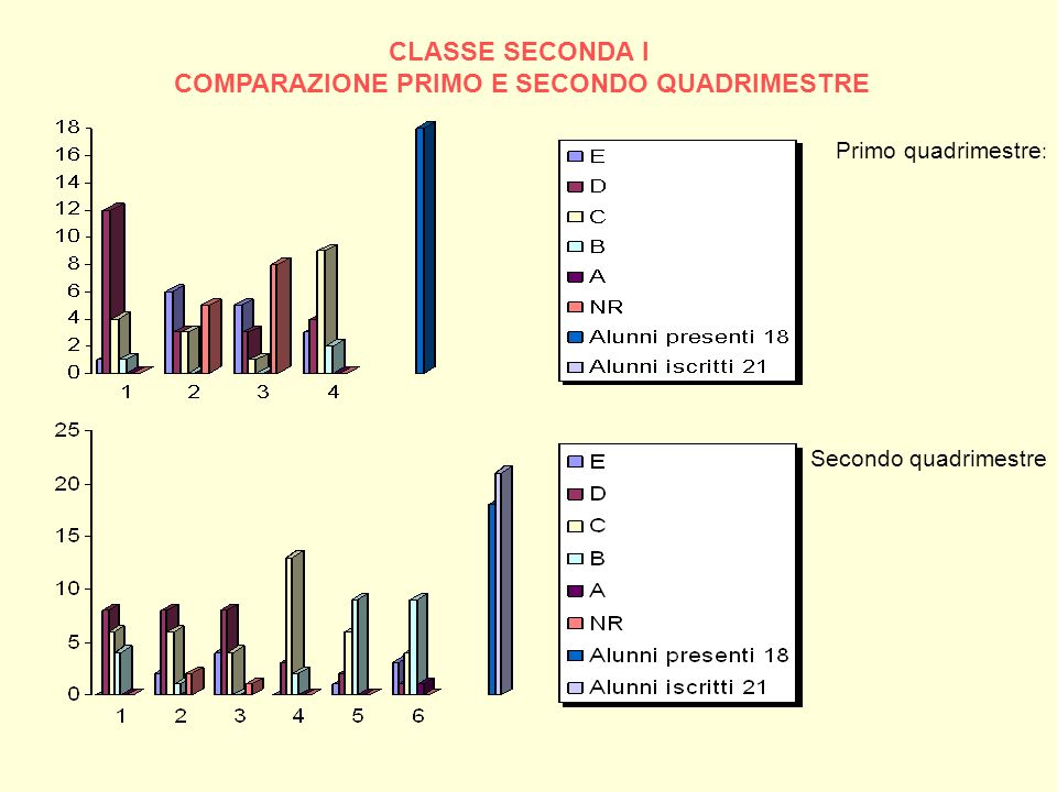 CLASSE SECONDA I COMPARAZIONE PRIMO E SECONDO QUADRIMESTRE Primo quadrimestre : Secondo quadrimestre