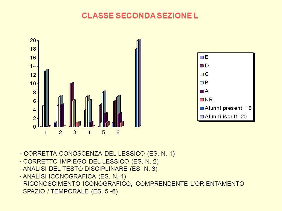 CLASSE SECONDA SEZIONE L - CORRETTA CONOSCENZA DEL LESSICO (ES. N. 1) - CORRETTO IMPIEGO DEL LESSICO (ES. N. 2) - ANALISI DEL TESTO DISCIPLINARE (ES.