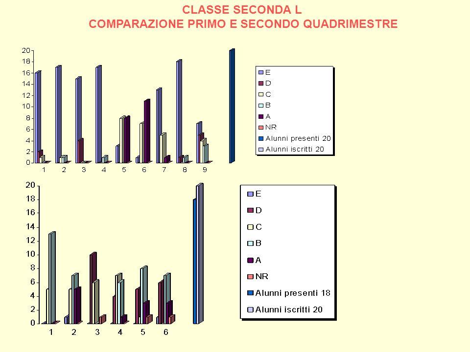 CLASSE SECONDA L COMPARAZIONE PRIMO E SECONDO QUADRIMESTRE