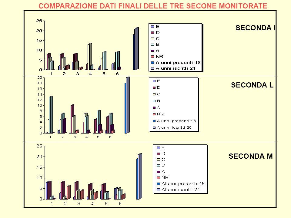 SECONDA L SECONDA I SECONDA M COMPARAZIONE DATI FINALI DELLE TRE SECONE MONITORATE