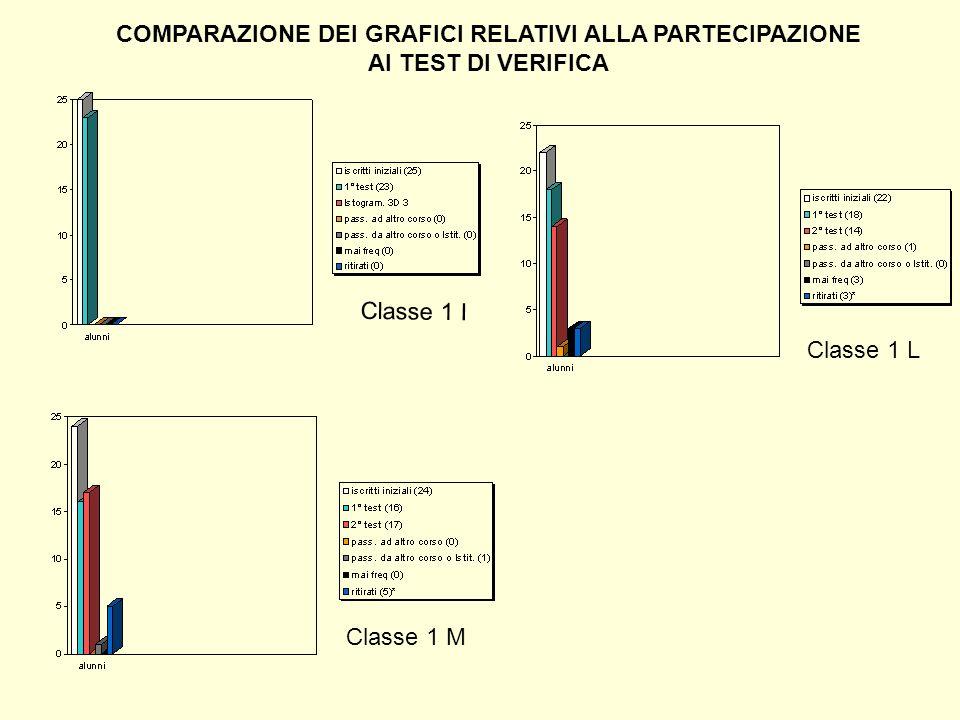 Grafico comparato sui livelli di competenza delle tre prime, relativamente allimpiego corretto del lessico disciplinare specifico ESERCIZIO N.