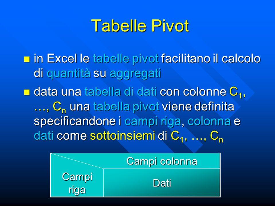 Tabelle Pivot in Excel le tabelle pivot facilitano il calcolo di quantità su aggregati in Excel le tabelle pivot facilitano il calcolo di quantità su aggregati Dati Campi riga Campi colonna data una tabella di dati con colonne C 1, …, C n una tabella pivot viene definita specificandone i campi riga, colonna e dati come sottoinsiemi di C 1, …, C n data una tabella di dati con colonne C 1, …, C n una tabella pivot viene definita specificandone i campi riga, colonna e dati come sottoinsiemi di C 1, …, C n