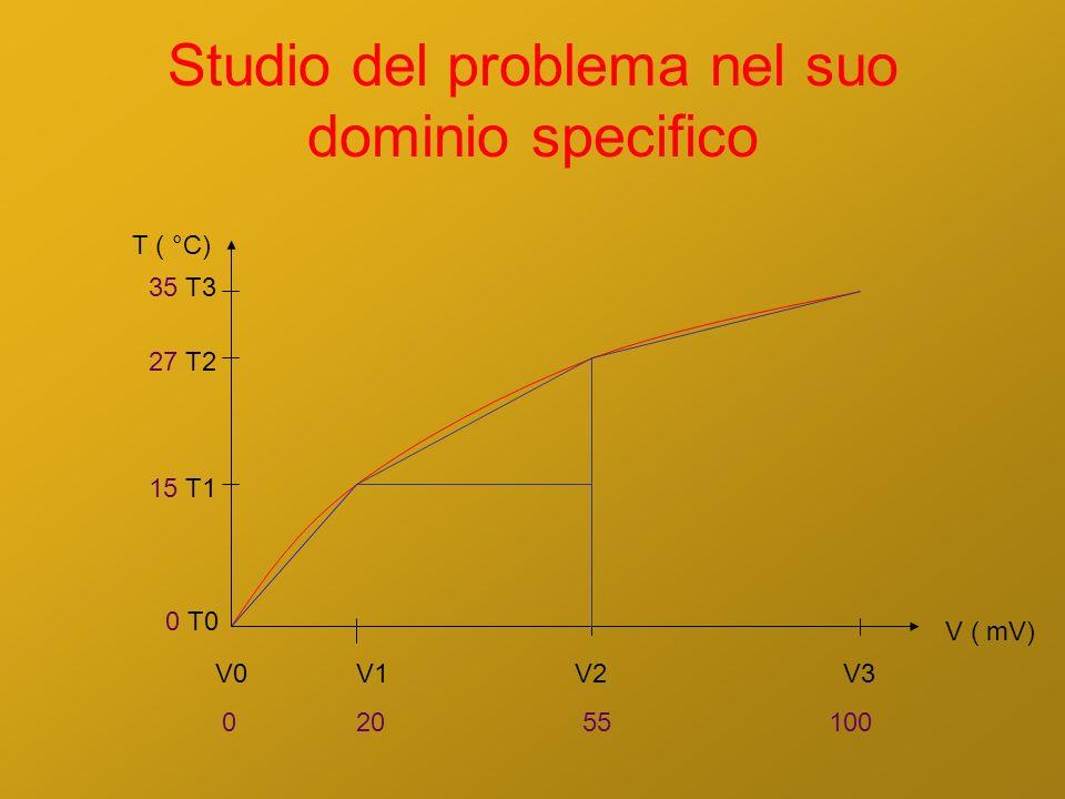 Studio del problema nel suo dominio specifico V1 20 V2 55 V3 100 V ( mV) T ( °C) 15 T1 27 T2 35 T3 V0 0 0 T0