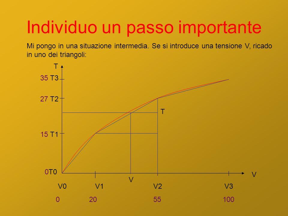 Individuo un passo importante V1 20 V2 55 V3 100 V T 15 T1 27 T2 35 T3 V0 0 0T0 Mi pongo in una situazione intermedia. Se si introduce una tensione V,