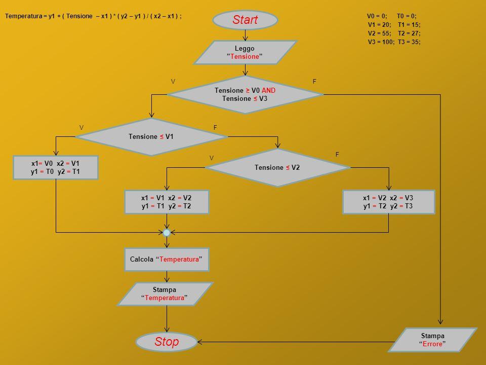 Temperatura = y1 + ( Tensione – x1 ) * ( y2 – y1 ) / ( x2 – x1 ) ; V0 = 0; T0 = 0; V1 = 20; T1 = 15; V2 = 55; T2 = 27; V3 = 100; T3 = 35; LeggoTension