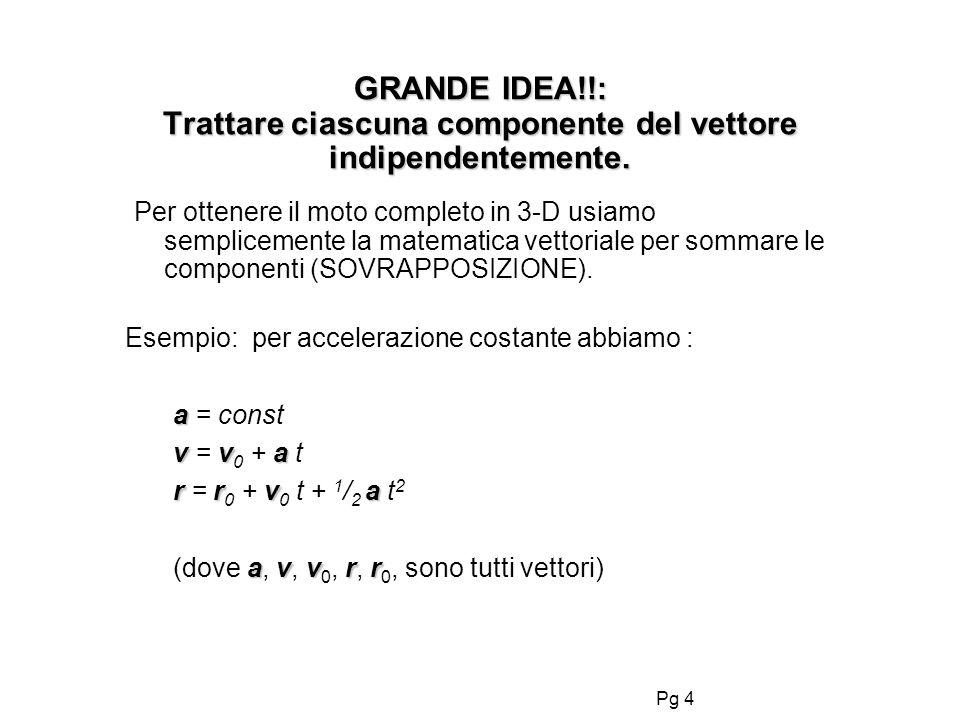 Pg 4 GRANDE IDEA!!: Trattare ciascuna componente del vettore indipendentemente. Per ottenere il moto completo in 3-D usiamo semplicemente la matematic