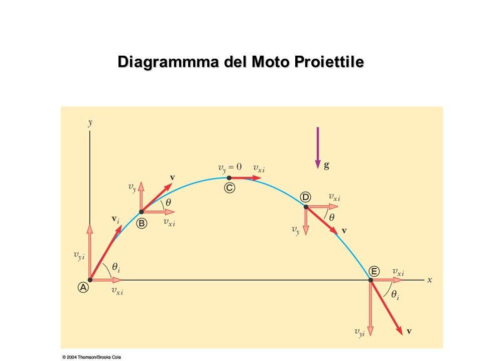 Pg 9 Possiamo trovare la traiettoria eliminando la variabile t fra le equazioni (1) e (2).