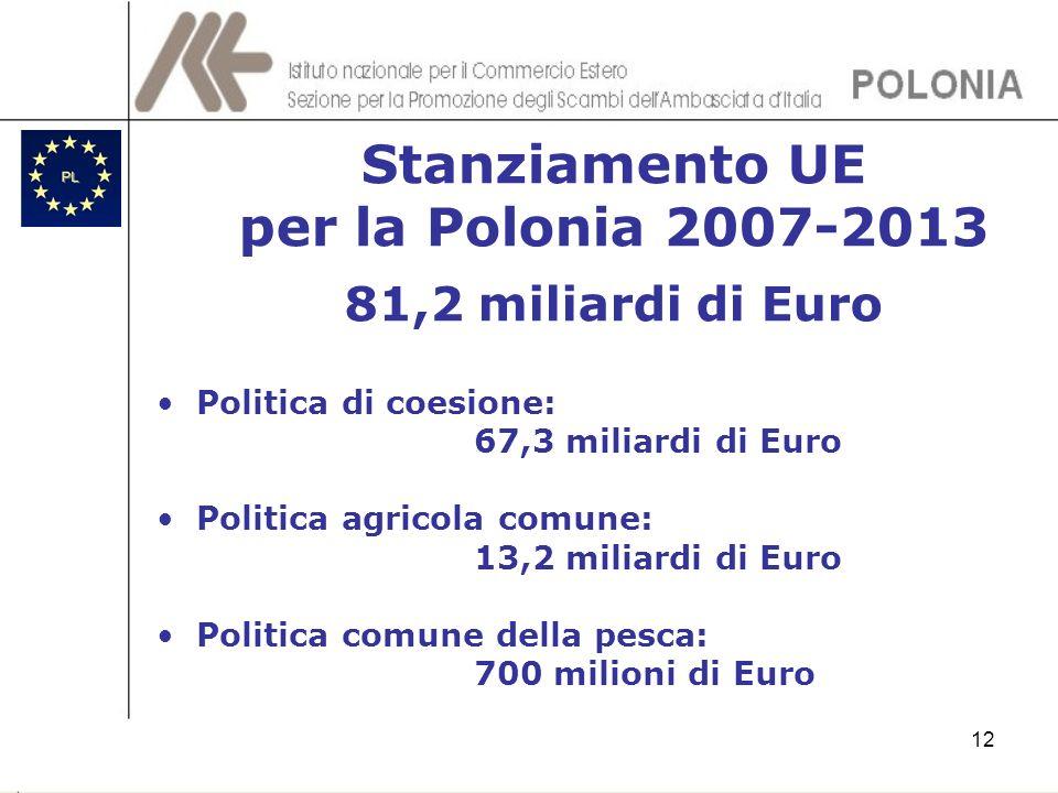 12 Stanziamento UE per la Polonia 2007-2013 81,2 miliardi di Euro Politica di coesione: 67,3 miliardi di Euro Politica agricola comune: 13,2 miliardi