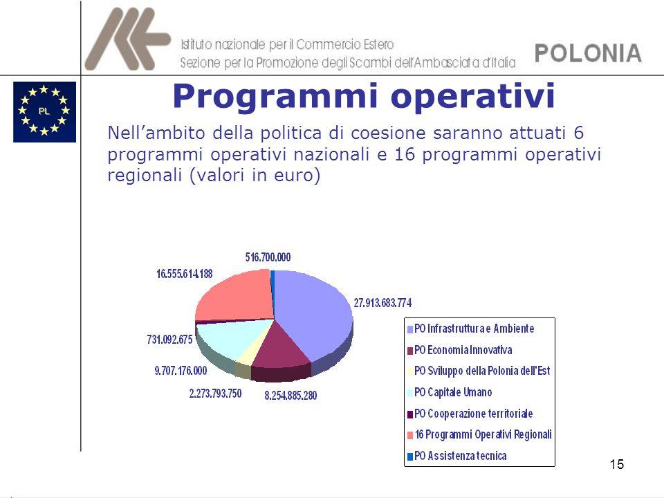 15 Programmi operativi Nellambito della politica di coesione saranno attuati 6 programmi operativi nazionali e 16 programmi operativi regionali (valor