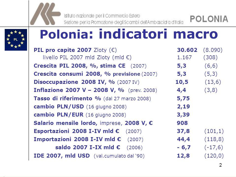 Polonia : indicatori macro 2 PIL pro capite 2007 Zloty () 30.602 (8.090) livello PIL 2007 mld Zloty (mld ) 1.167 (308) Crescita PIL 2008, %, stima CE