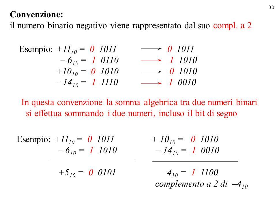 30 Esempio: +11 10 = 0 1011 0 1011 – 6 10 = 1 0110 1 1010 +10 10 = 0 1010 0 1010 – 14 10 = 1 1110 1 0010 In questa convenzione la somma algebrica tra