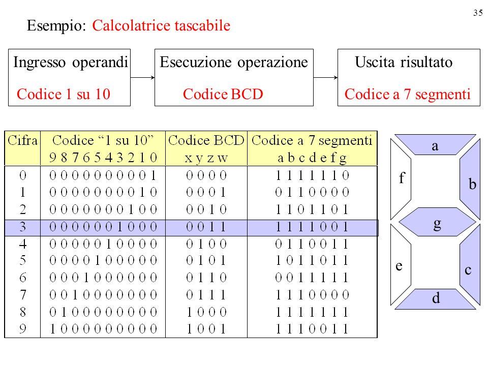 35 Esempio: Calcolatrice tascabile Ingresso operandi Esecuzione operazione Uscita risultato Codice 1 su 10 Codice BCD Codice a 7 segmenti a g e f b c