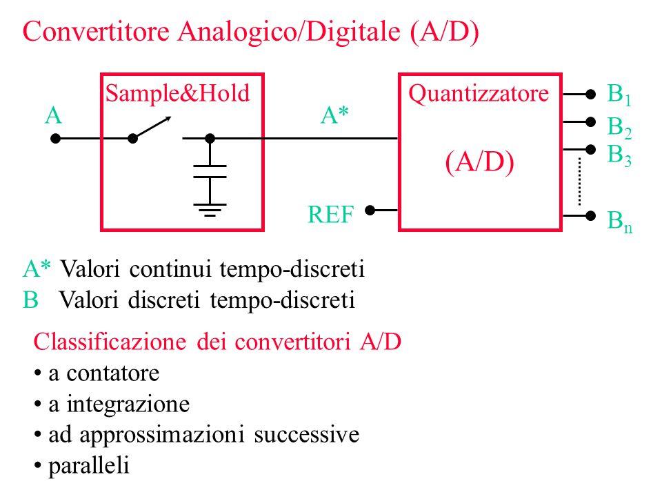 Convertitore Analogico/Digitale (A/D) Sample&Hold AA* REF B1B1 B2B2 B3B3 BnBn Quantizzatore (A/D) A* Valori continui tempo-discreti B Valori discreti