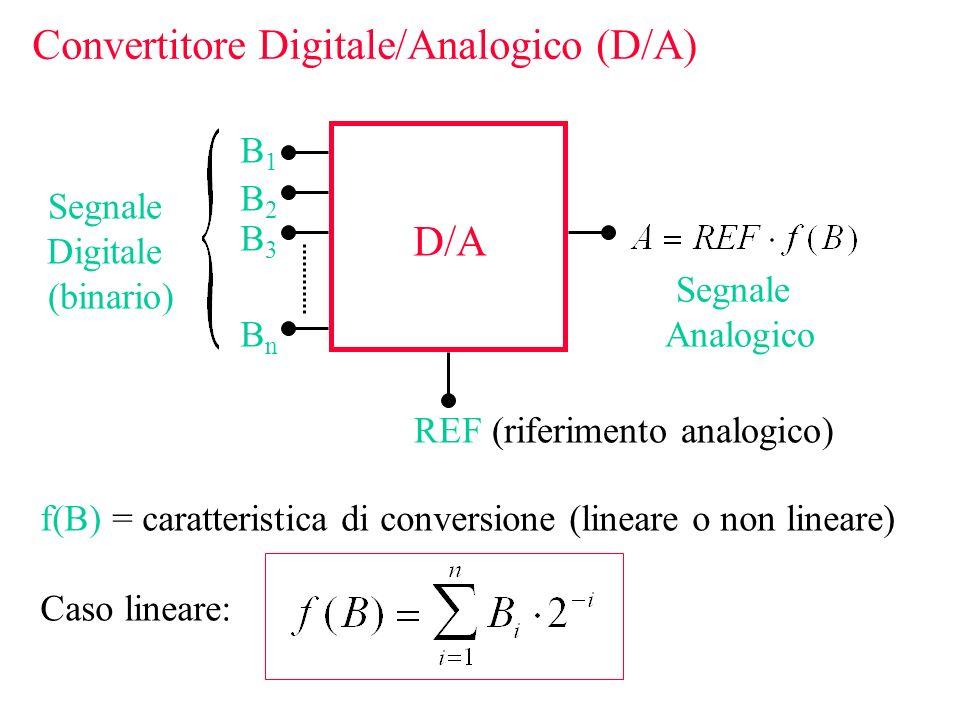 Convertitore Digitale/Analogico (D/A) REF (riferimento analogico) B1B1 B2B2 B3B3 BnBn D/A Segnale Analogico Segnale Digitale (binario) f(B) = caratter