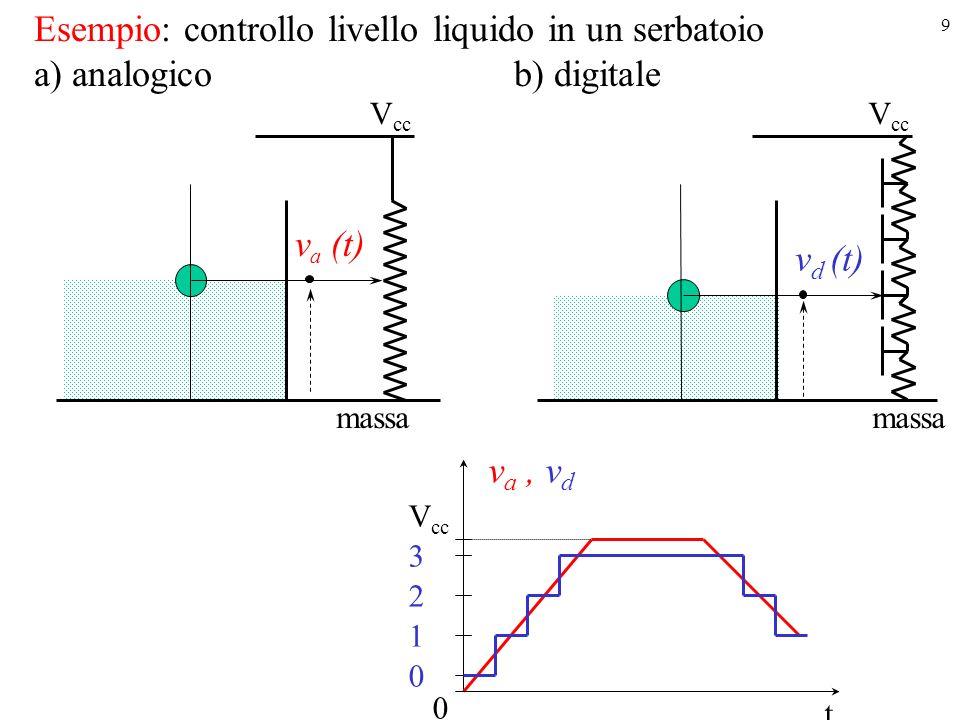 9 Esempio: controllo livello liquido in un serbatoio a) analogico b) digitale massa V cc v a (t) V cc v d (t) massa V cc v a, v d t 0 0 1 2 3