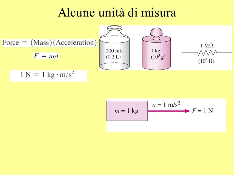 [Energia, lavoro] =[forza] ·[spostamento]= [massa]x[accelerazione] ·[spostamento]= [M] ·[L]/[T -2 ] ·[L]=[M] ·[L 2 ]/[T -2 ] Nota lequazione dimensionale si ricava lunità di misura [kg m 2 /s 2 ] = [N · m] = [J] (joule) Lavoro = Forza Distanza 1 J = 1 Nm 1 cal = 4.1868 J
